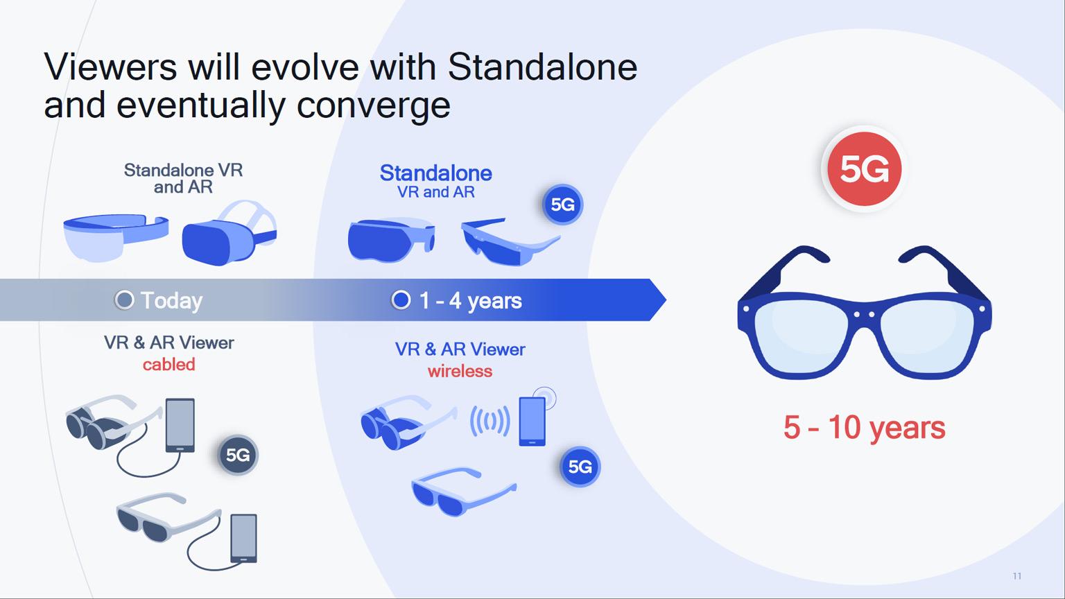 Qualcomm AR VR timeline