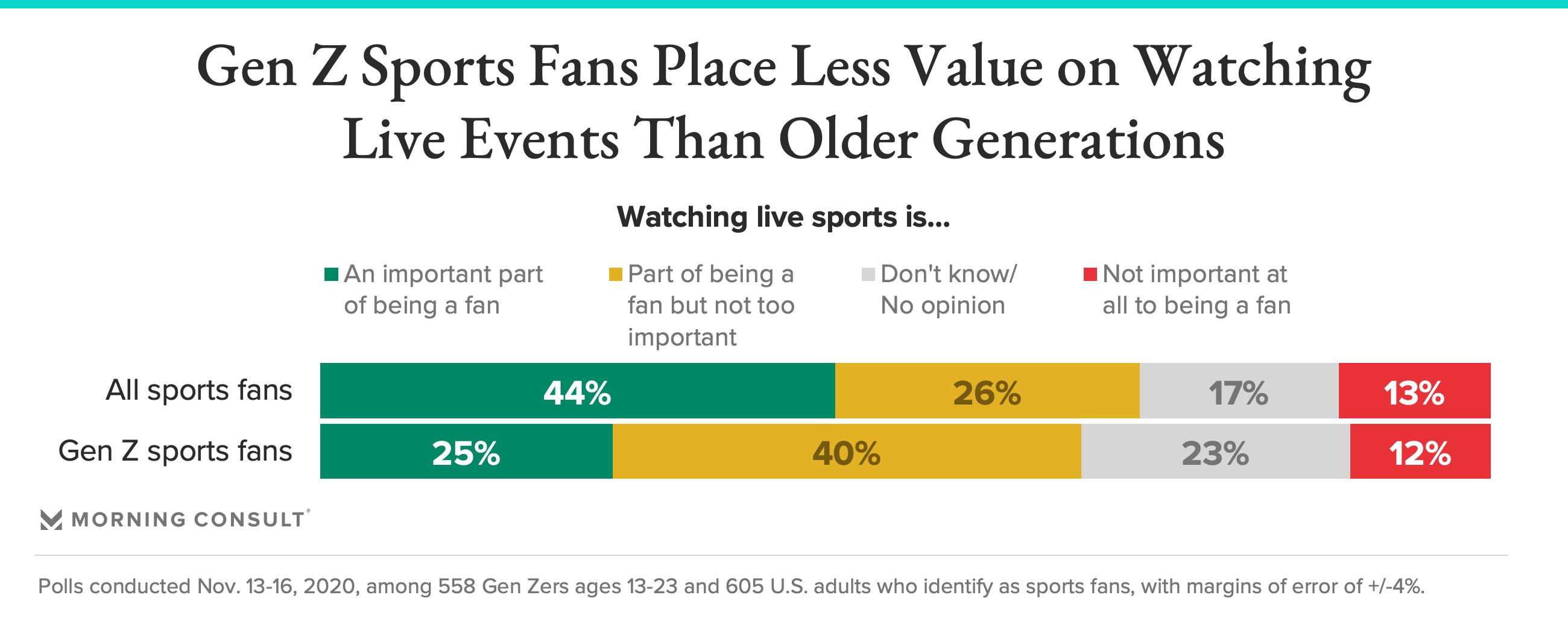 Gen Z fans importance watch sports