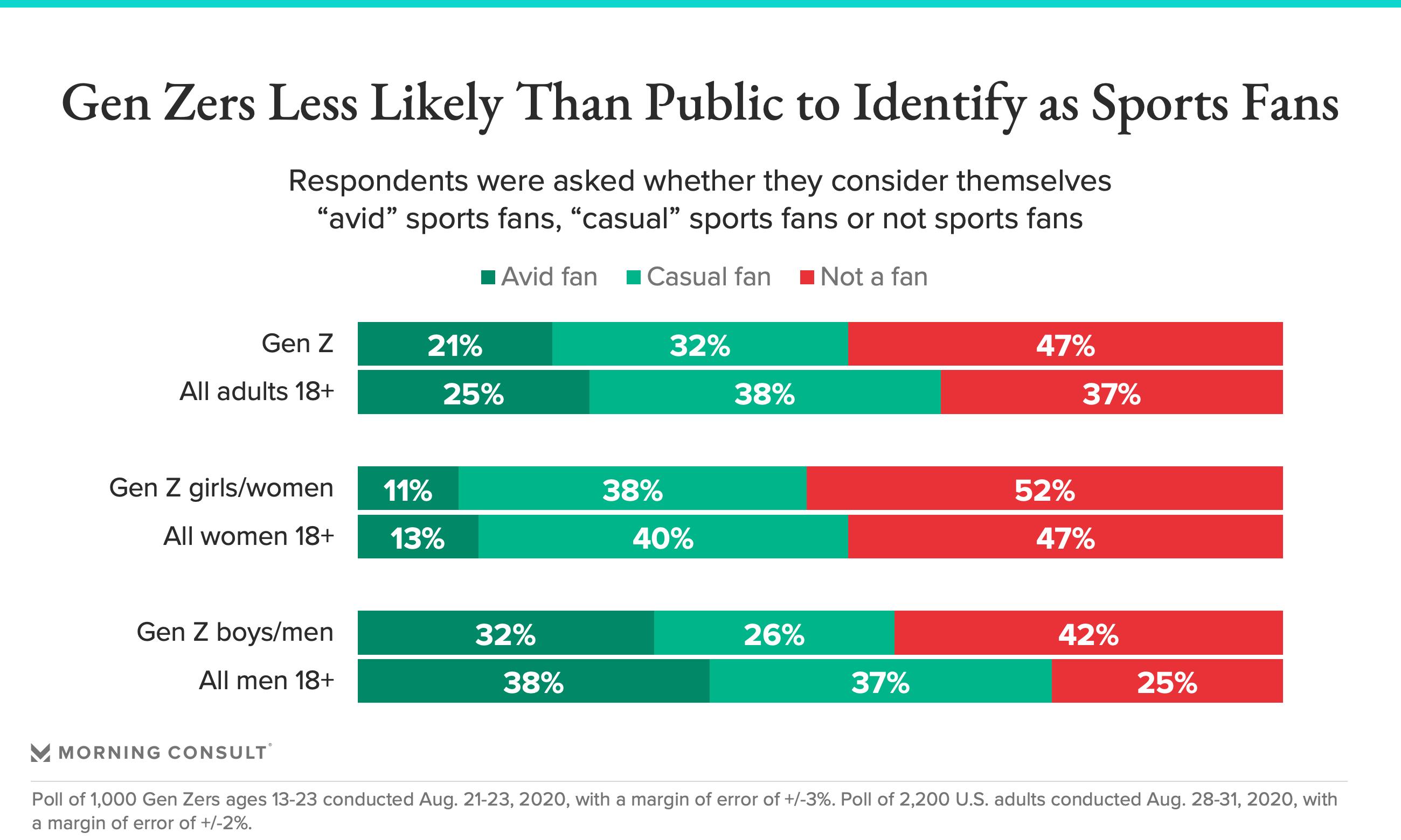 Gen Z less likely to identify as sports fans