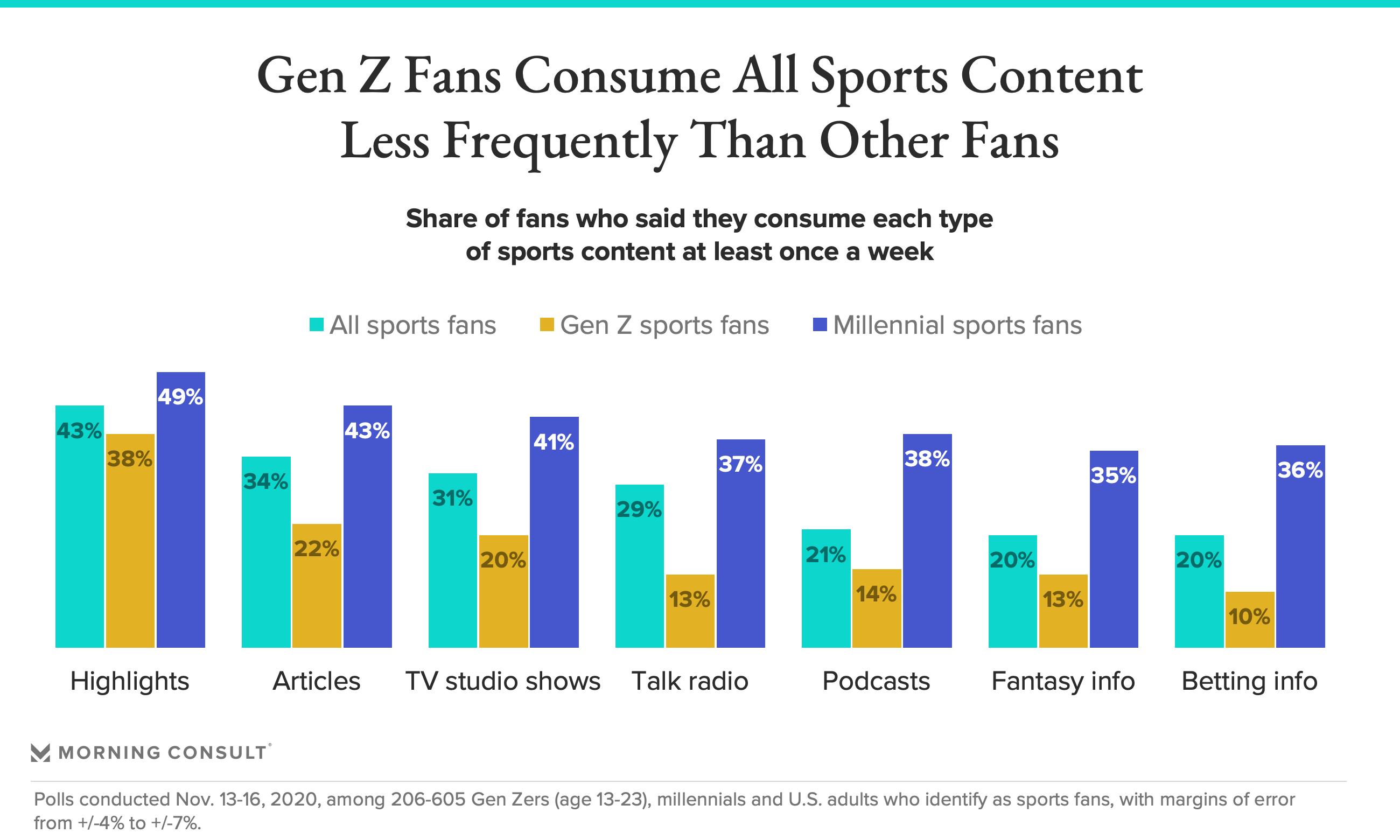 Gen Z Sports Content Consumption