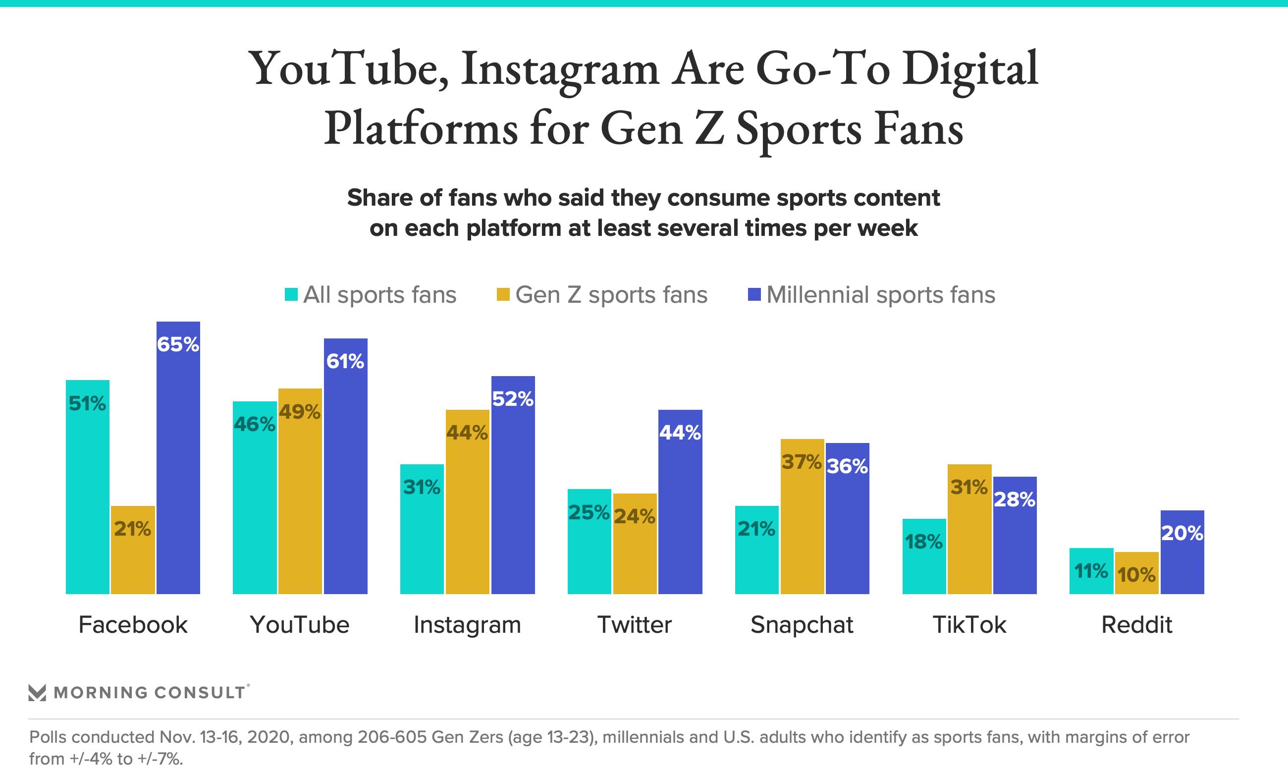 Gen Z Sports Social Media Content