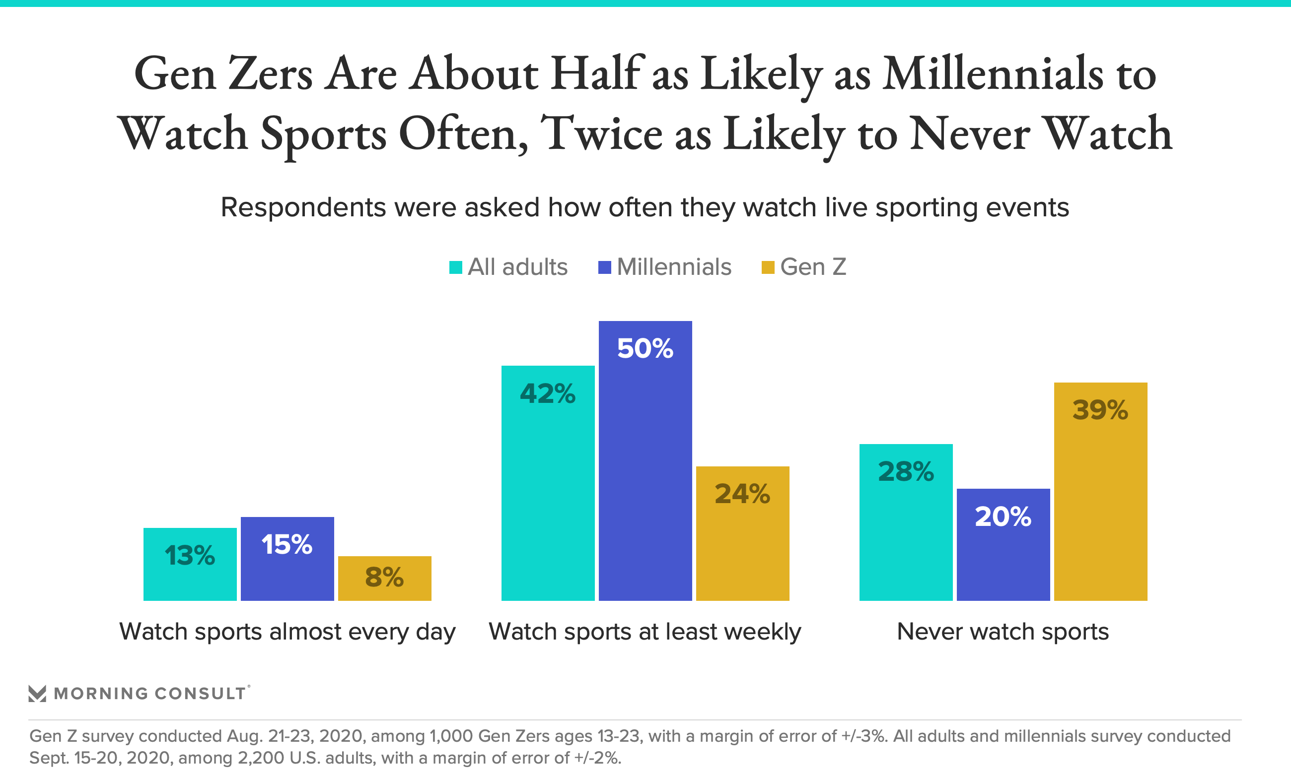 Gen Z doesn't watch sports anymore